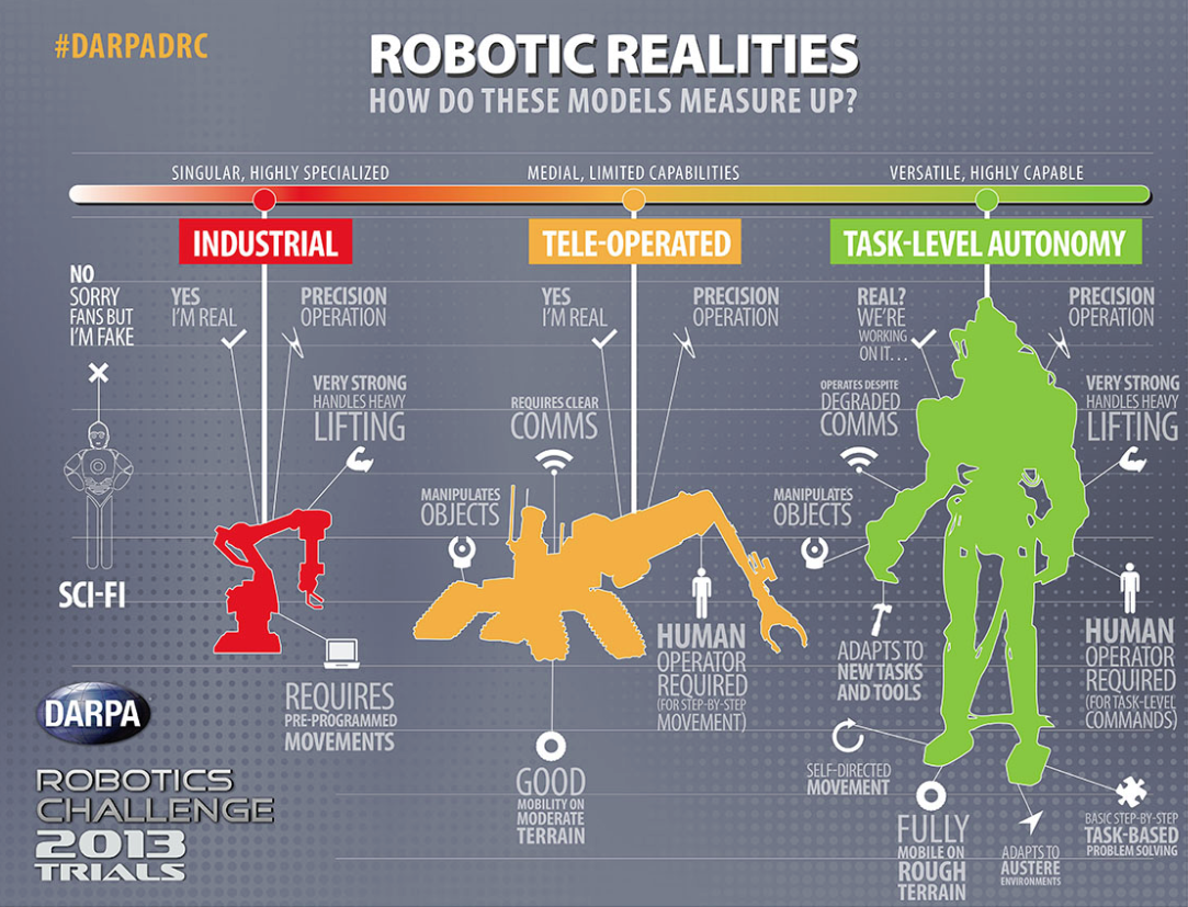 The Darpa Robotics Challenge – Just RC-controlled toys?